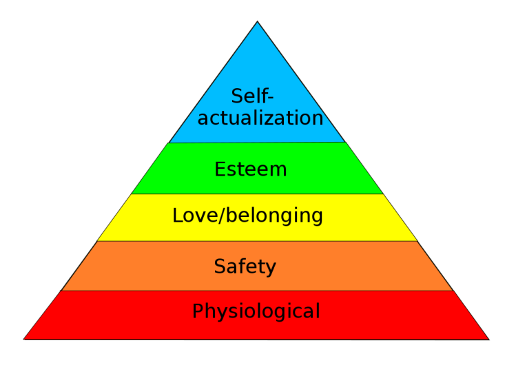 the pyramid representing Maslow's hierarchy of needs